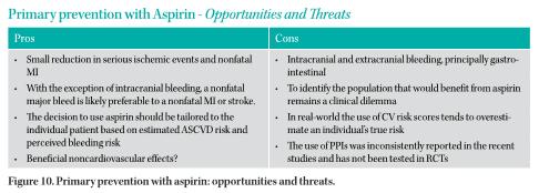 Primarypreventionwithaspirin